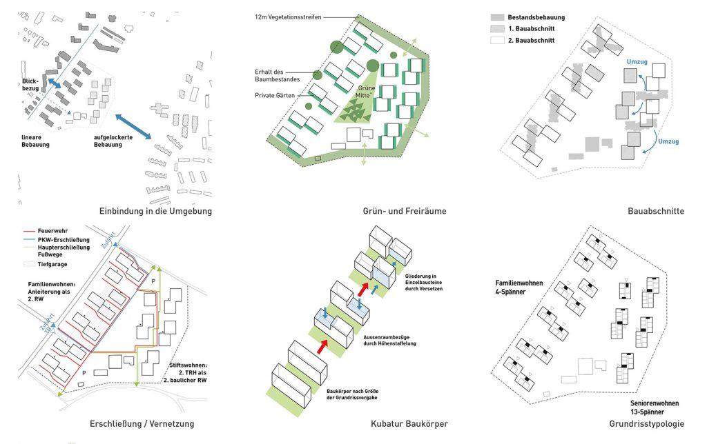 eins:eins architekten hamburg - Wohnanlage Kiwittsmoor